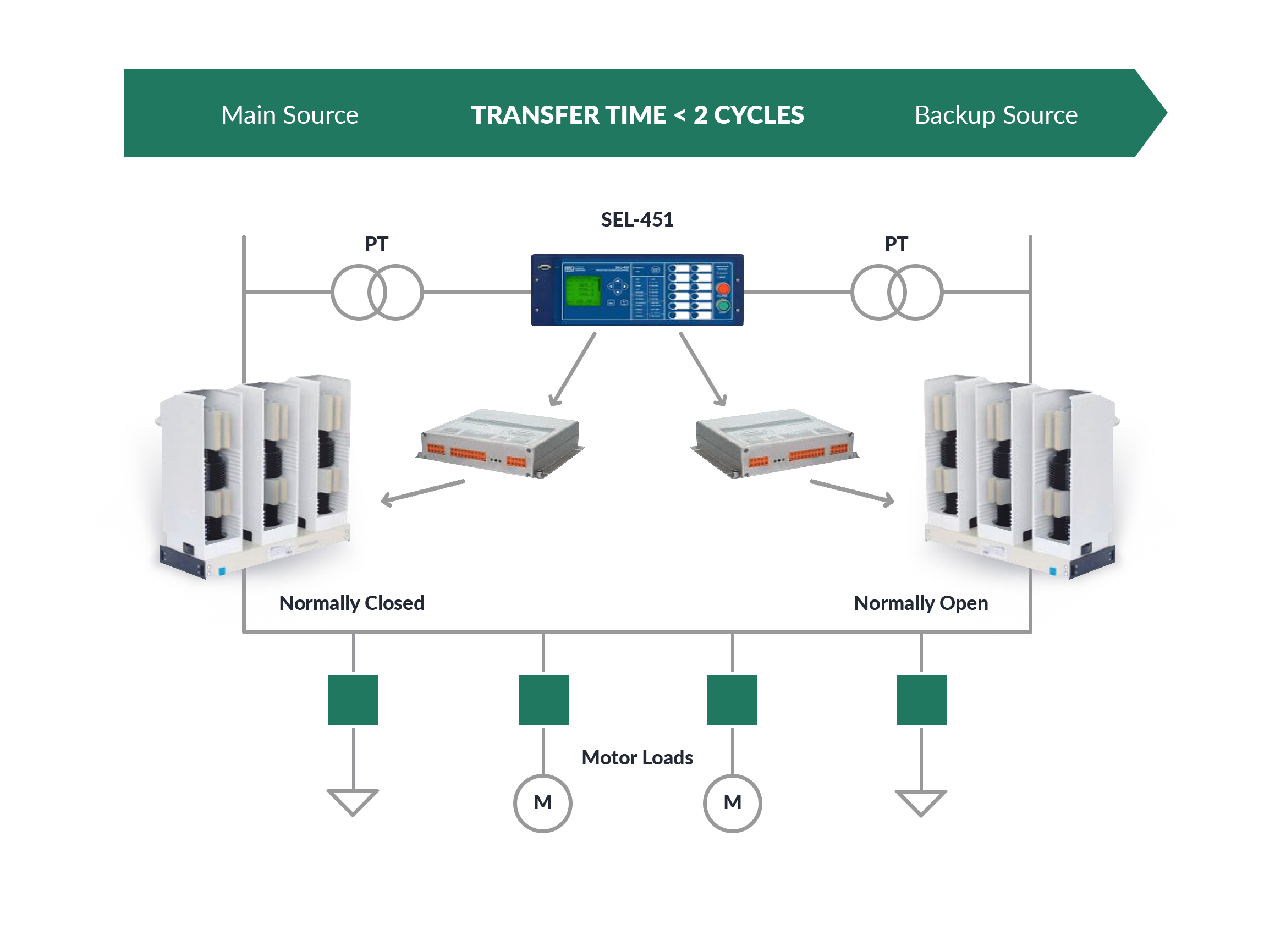 FAST TRANSFER SWITCH